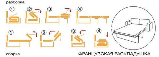 виды раскладывания диванов