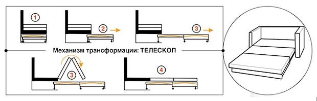 механизм телескоп